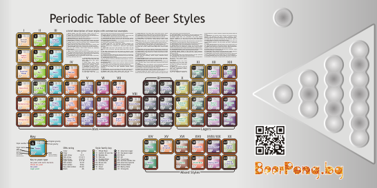 BeerPong.bg Periodic Table of Beer Styles Table